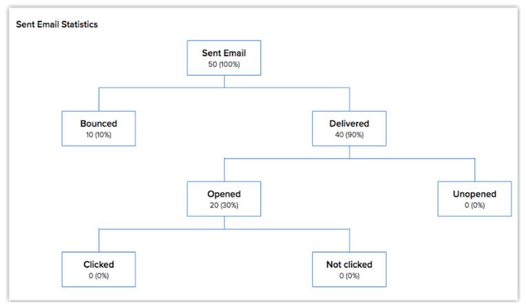 Sent Email Statics