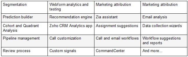 Features Available in Zoho CRM 2020 Edition