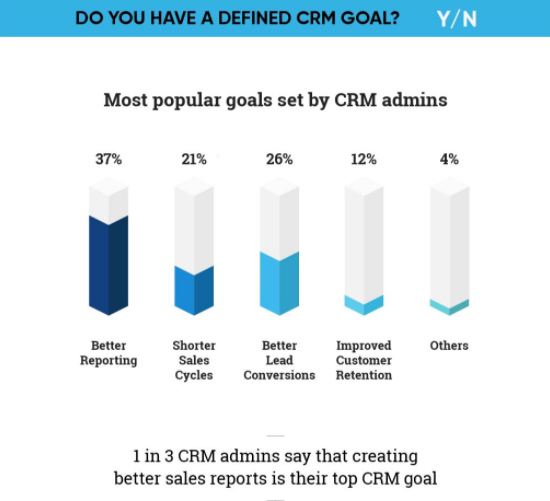 CRM Admins Become Leaders
