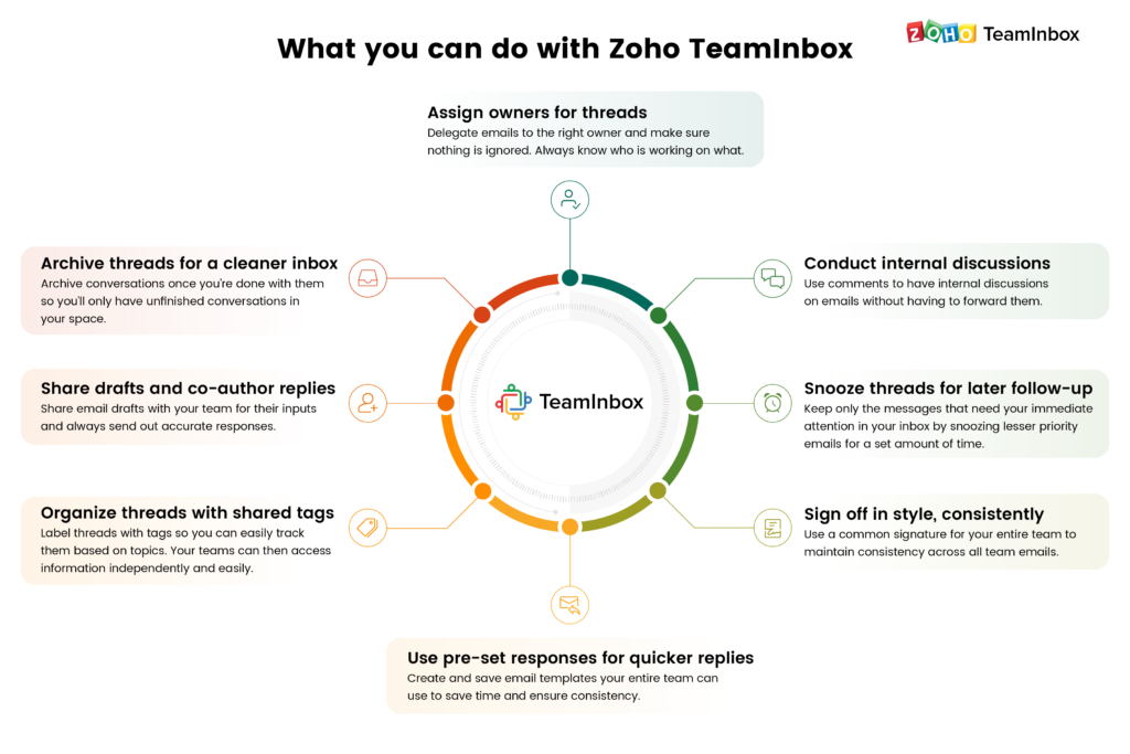 ZohoTeamInbox
