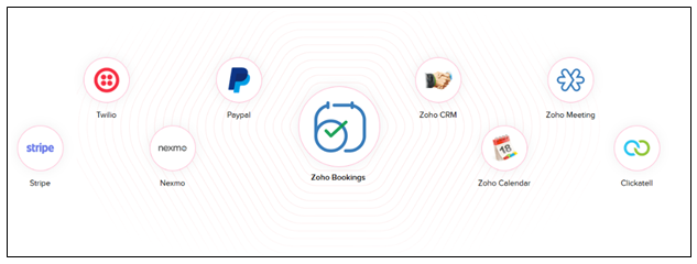 Zoho Bookings Integrations