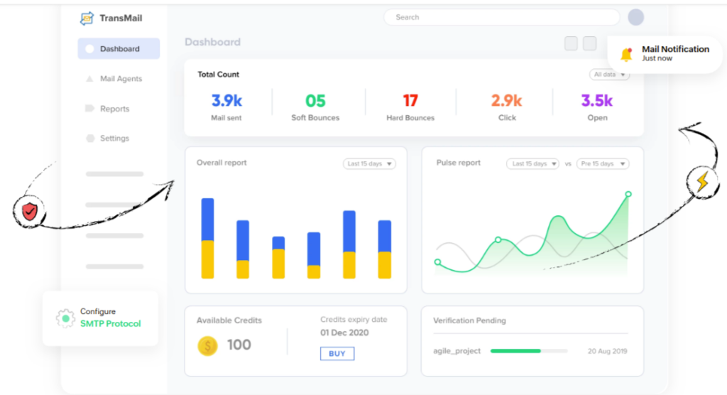 Zoho Trans Mail Overview