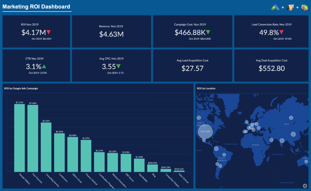 Powerful visualizations across one Marketing analytics platform