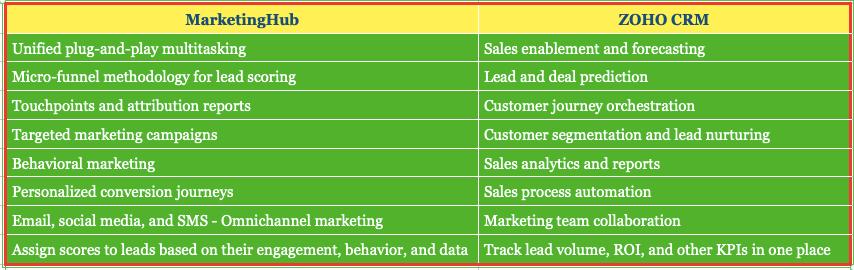 MarketingHub & ZOHO CRM