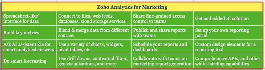 ZOHO Analytics for Marketing