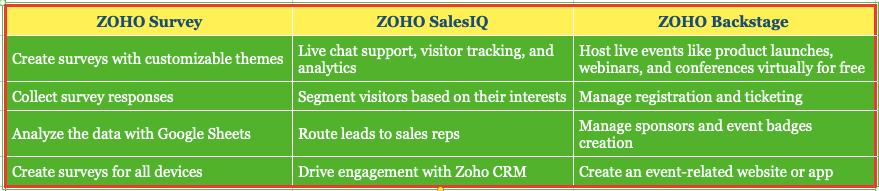 Website | Social Media | Surveys | Emails | Events | Online Forms