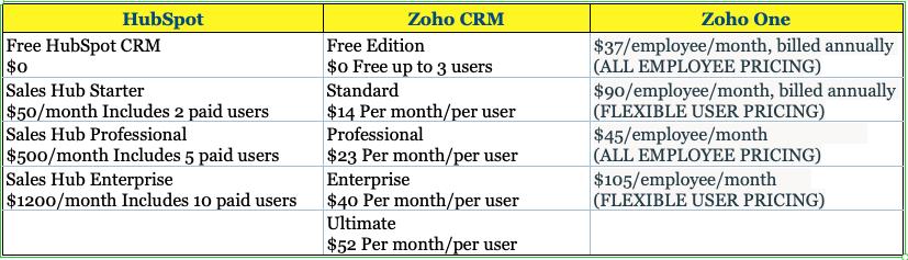 Zoho vs HubSpot: Pricing Comparison