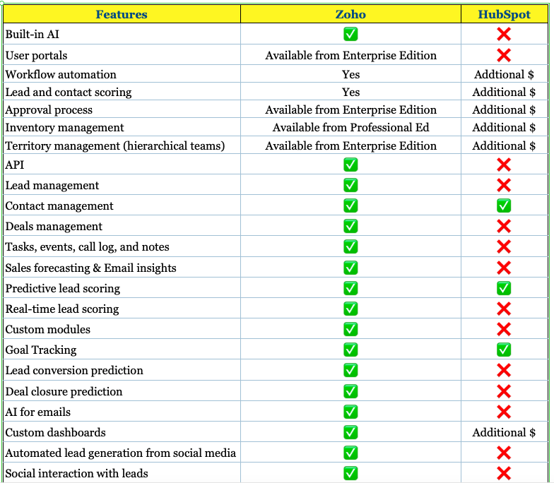 Comparing HubSpot and Zoho Features