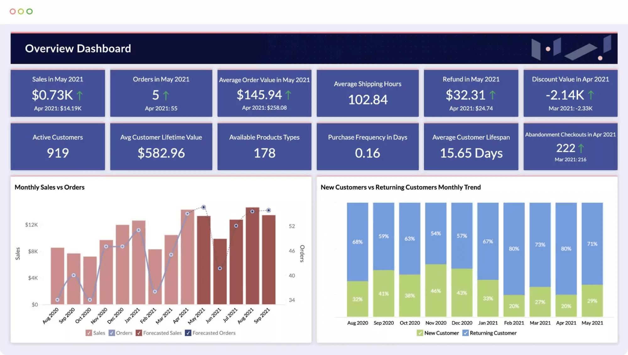About Zoho Analytics-Zoho Analytics and QuickBooks Integration