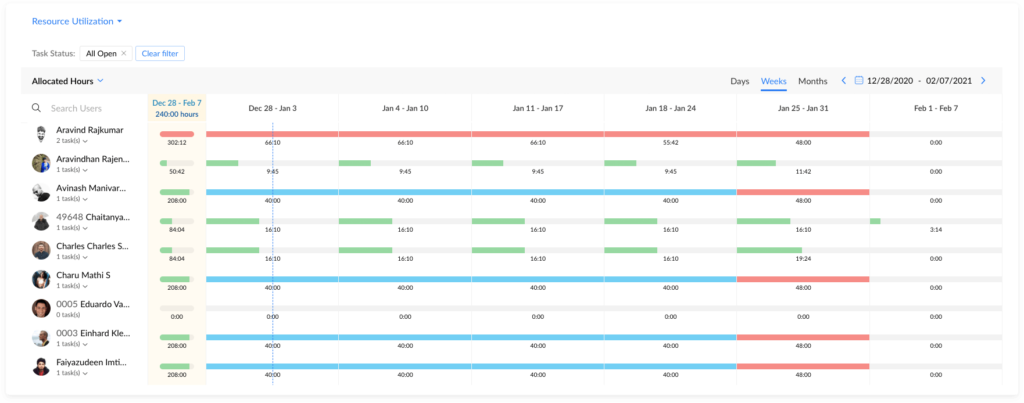 Charting and Reporting in Zoho Projects