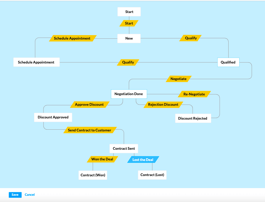 Workflow Management in Zoho CRM