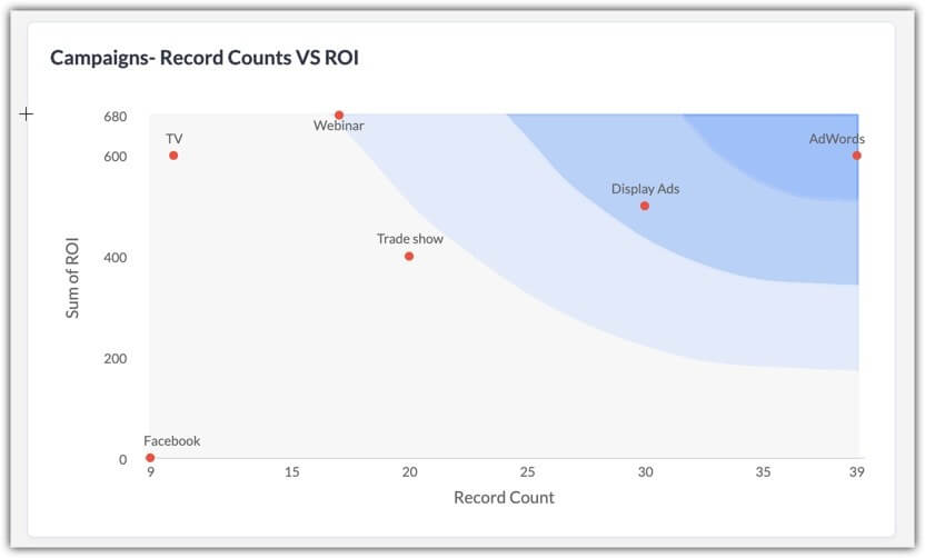 Zoho CRM Introduces Zone Analysis