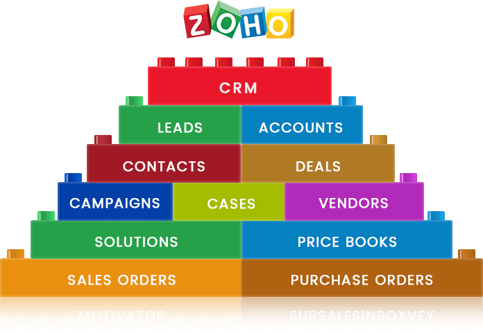 Zoho CRM - CRM for Every Business